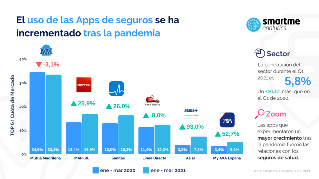 Foto de Ranking aplicaciones Sector Seguros